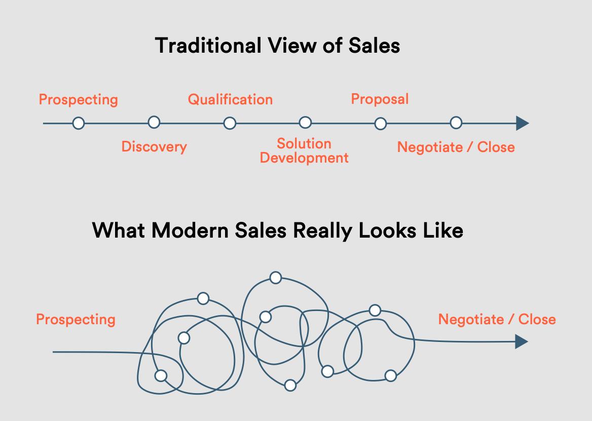 The Modern Sale