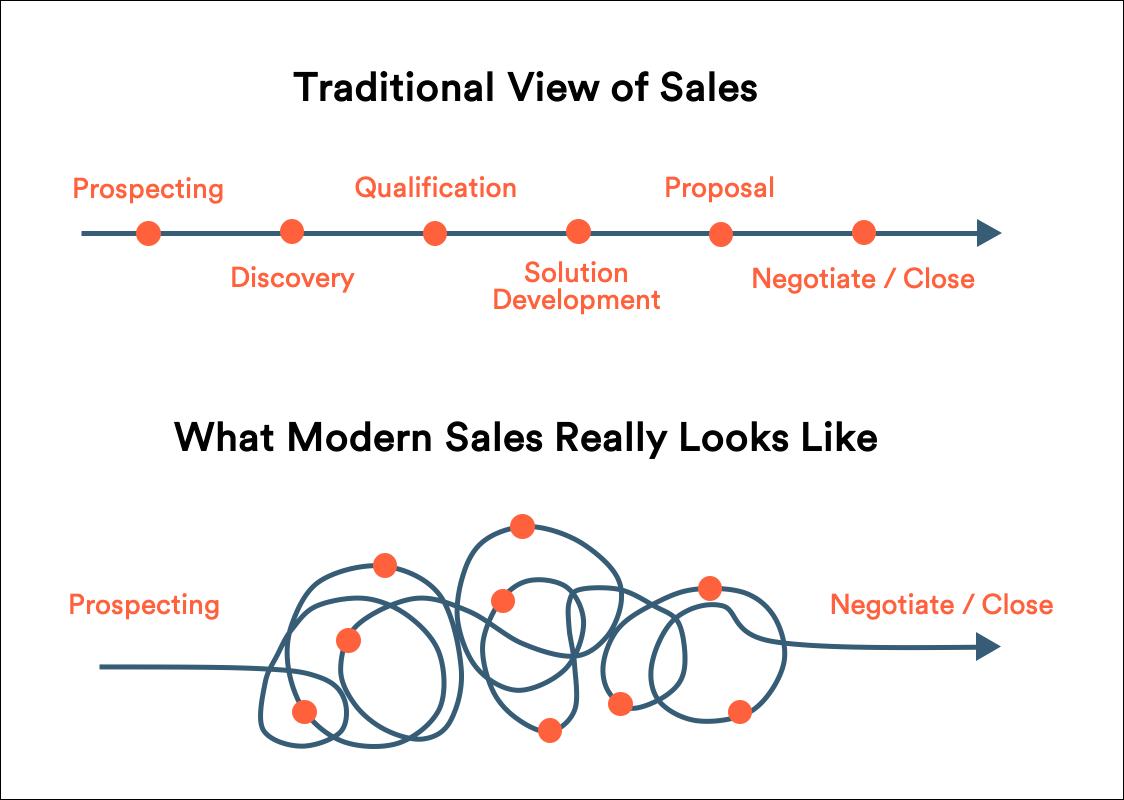 The Modern Sales