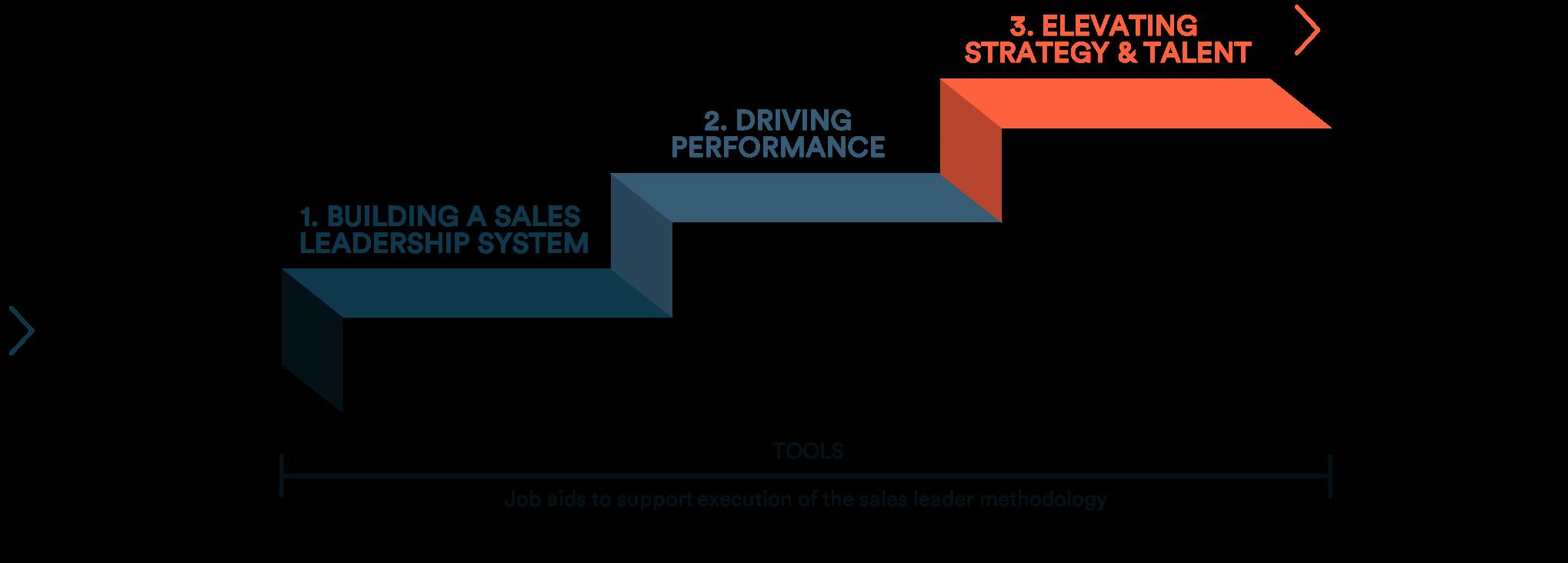 Sales Leader Steps - Final